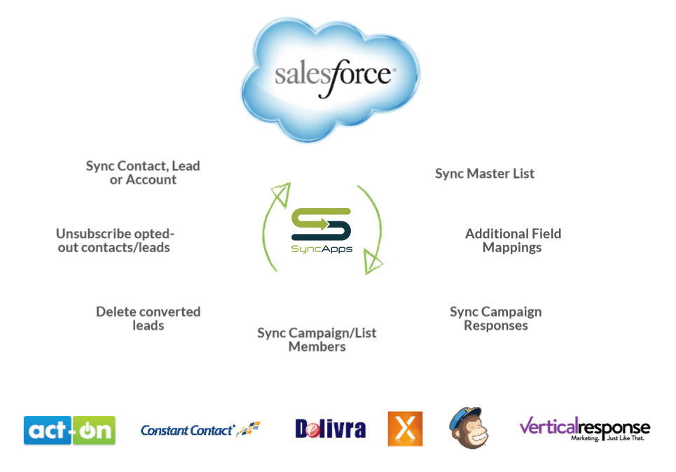 SyncApps® for Salesforce platform exceeds growth forecasts.